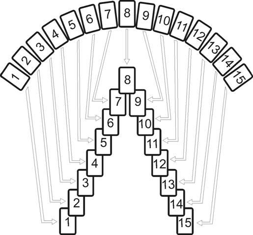 Apprendre la voyance jeu 32 cartes m thode de tirage par 3 - Tirage des 32 cartes en coupe ...