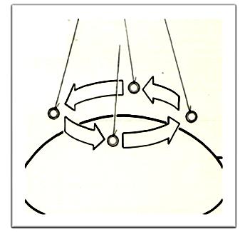 voyance mouvements du pendule